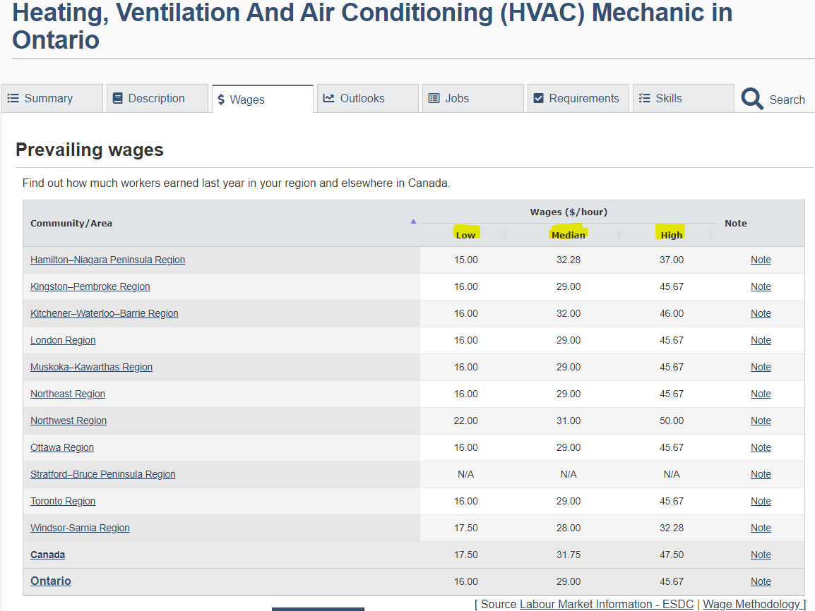 pros and cons of working in HVAC