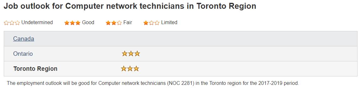 becoming a network technician